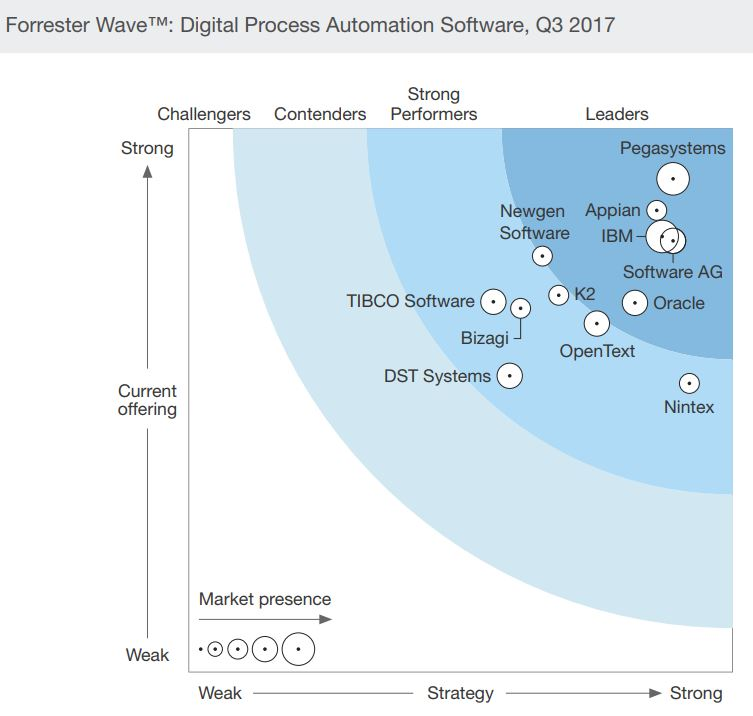 Forrester Wave Digital Process Transformation