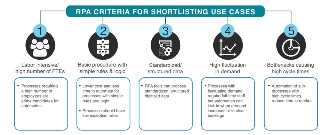 RPA Use Case Selection Critieria