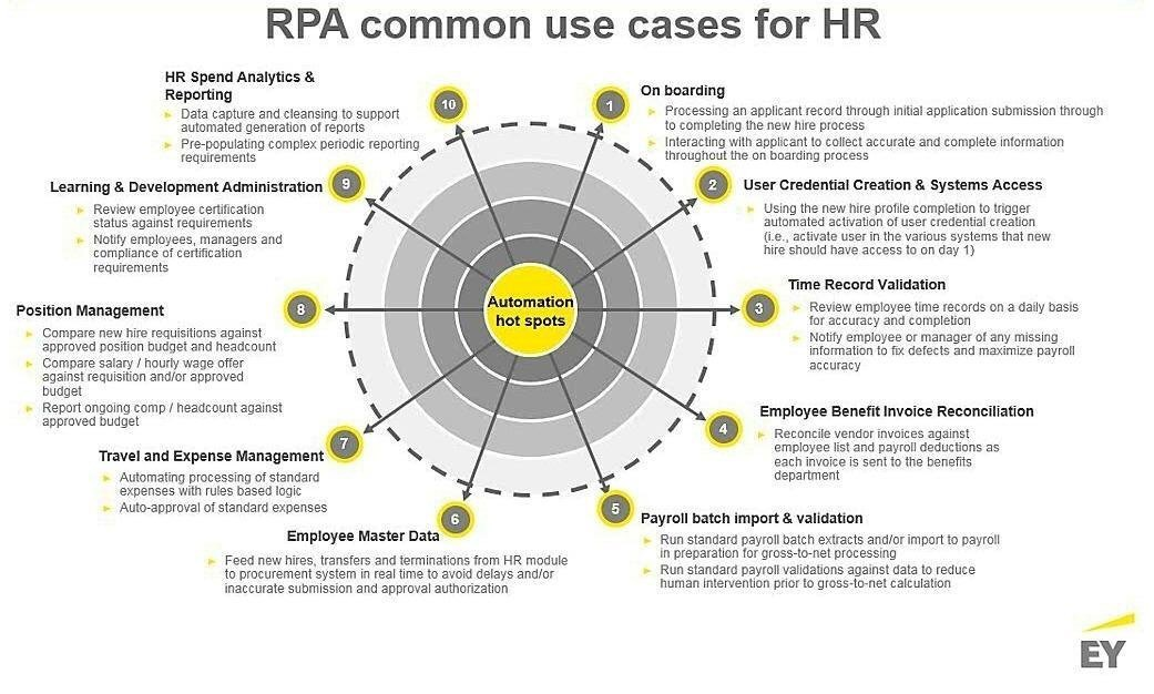 Rpa Common Use Cases For Hr Intelligent Automation