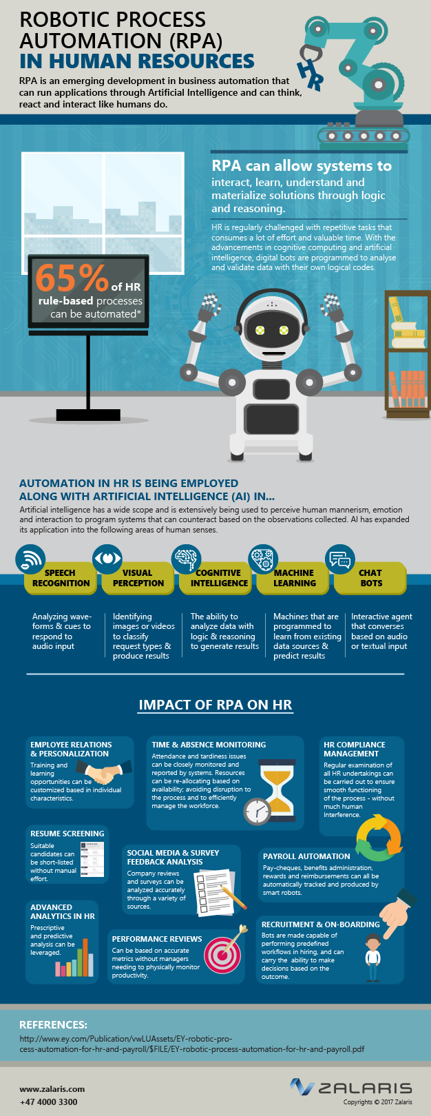 RPA in HR